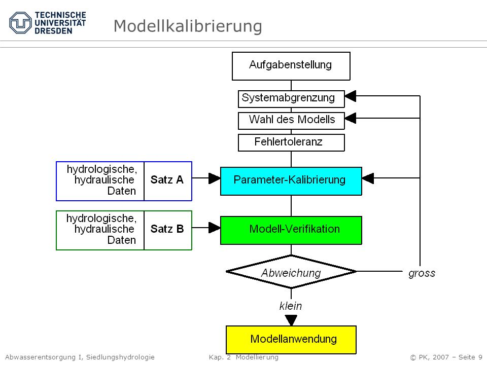 Modellkalibrierung