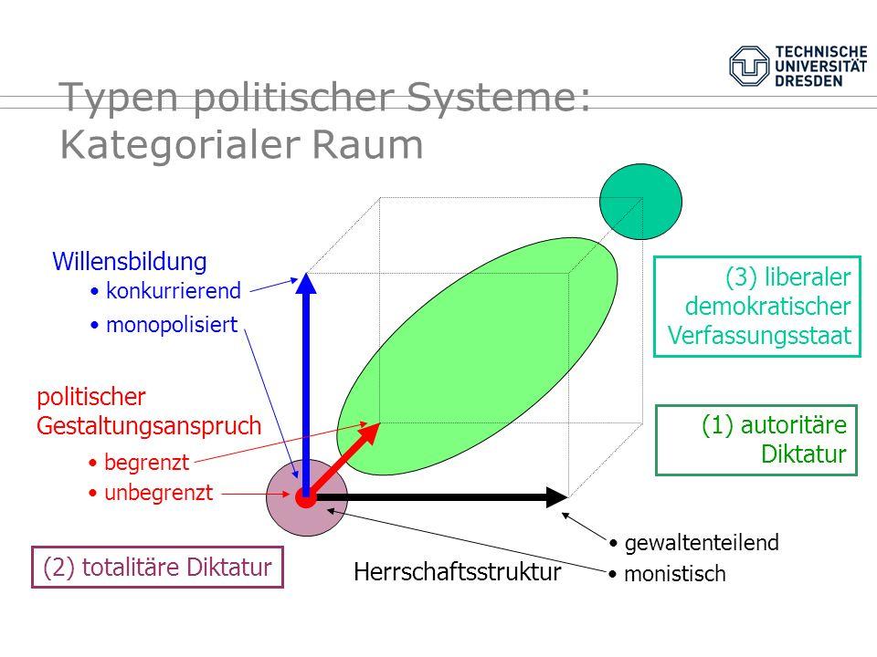 Typen politischer Systeme: Kategorialer Raum