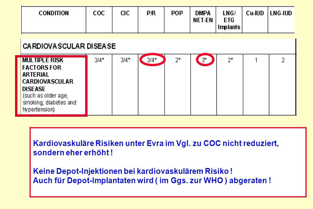 Kardiovaskuläre Risiken unter Evra im Vgl. zu COC nicht reduziert,