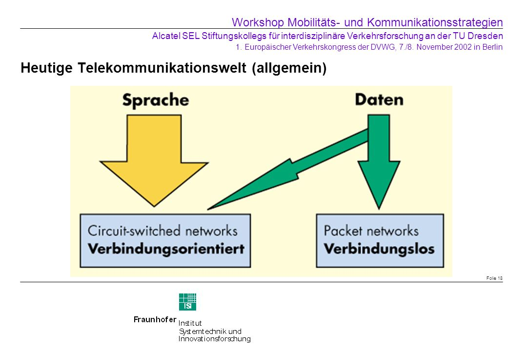 Heutige Telekommunikationswelt (allgemein)