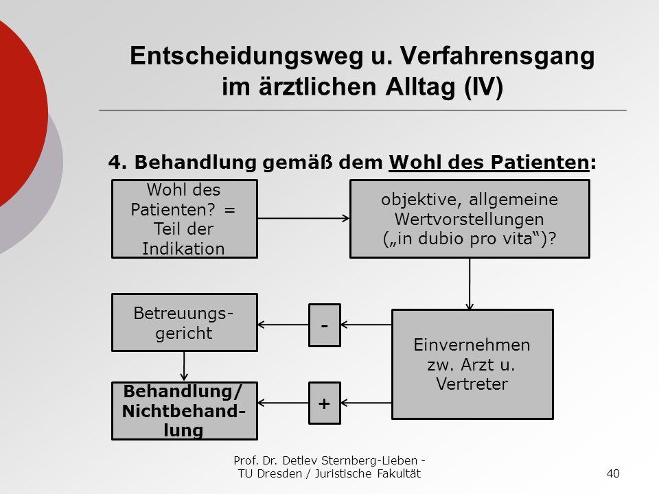 Entscheidungsweg u. Verfahrensgang im ärztlichen Alltag (IV)