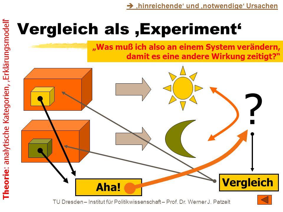 Vergleich als 'Experiment'