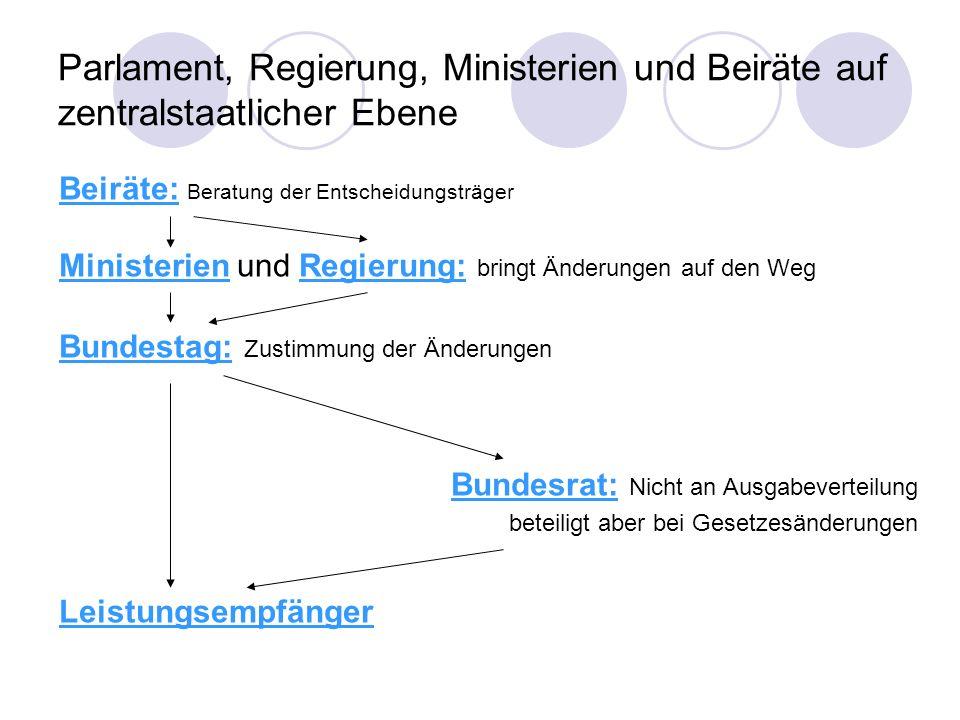 Parlament, Regierung, Ministerien und Beiräte auf zentralstaatlicher Ebene