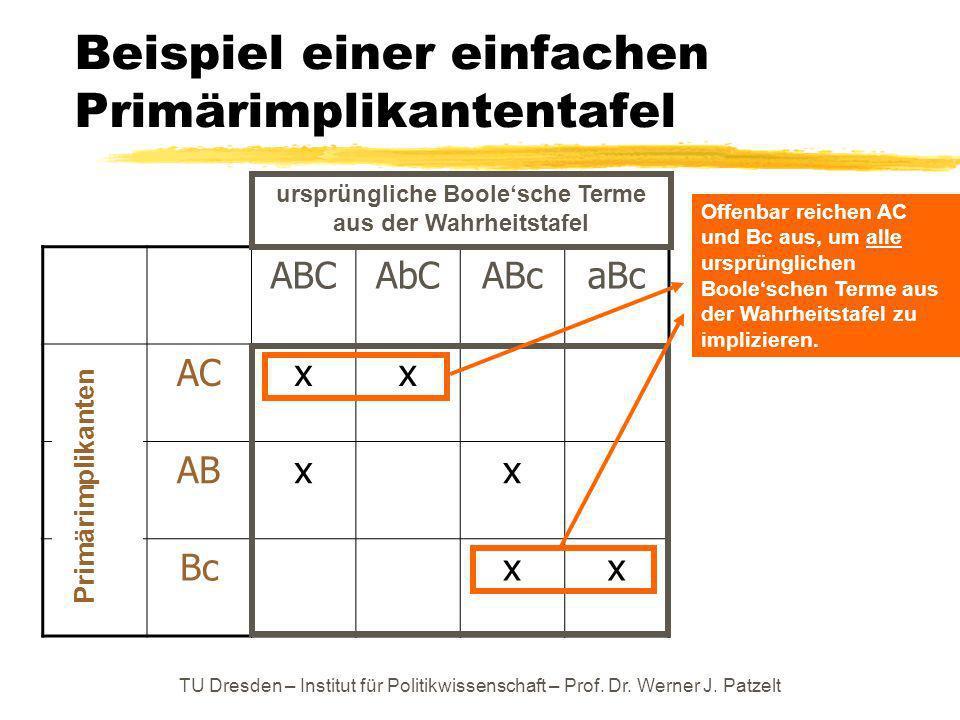 Beispiel einer einfachen Primärimplikantentafel