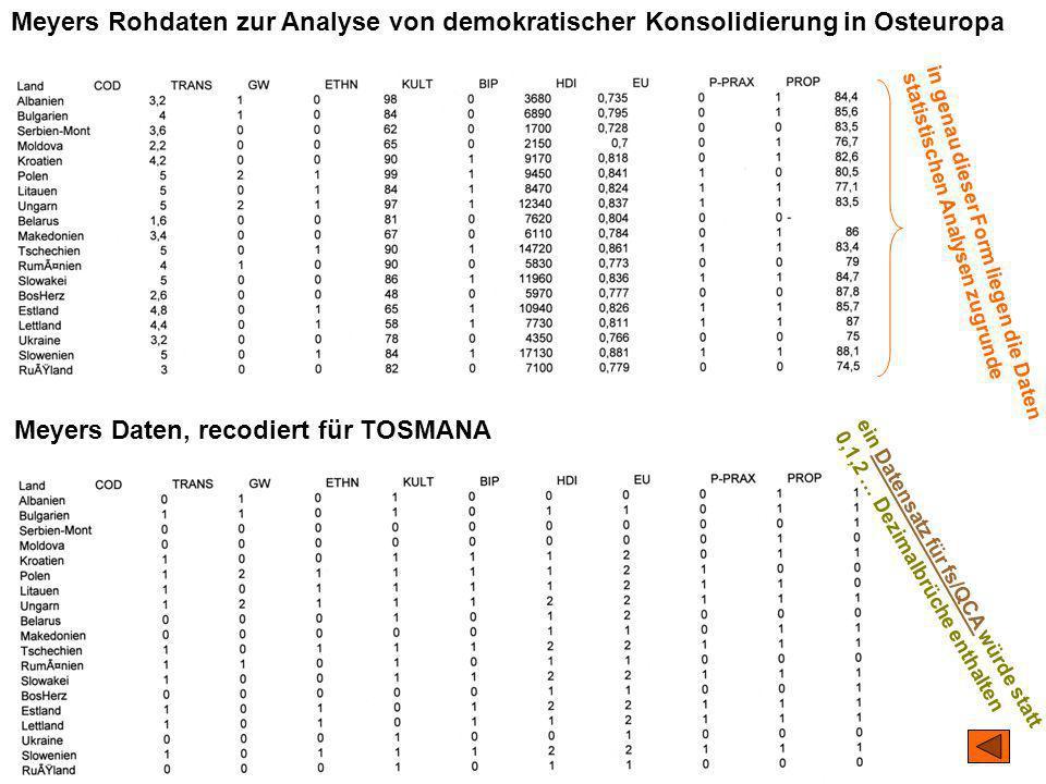 Meyers Daten, recodiert für TOSMANA