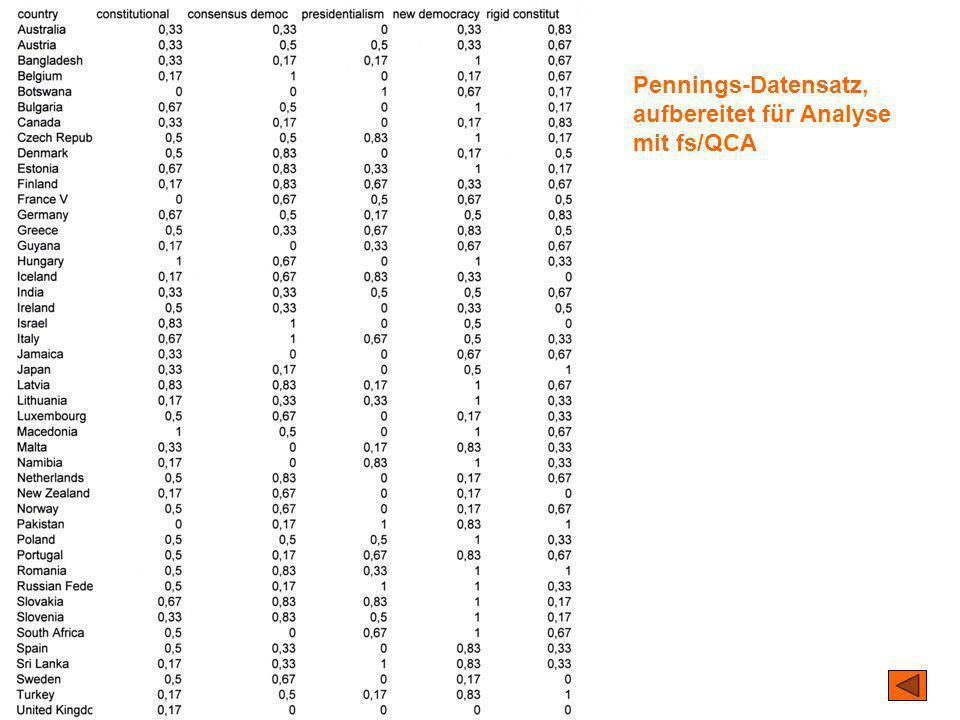 Pennings-Datensatz, aufbereitet für Analyse mit fs/QCA