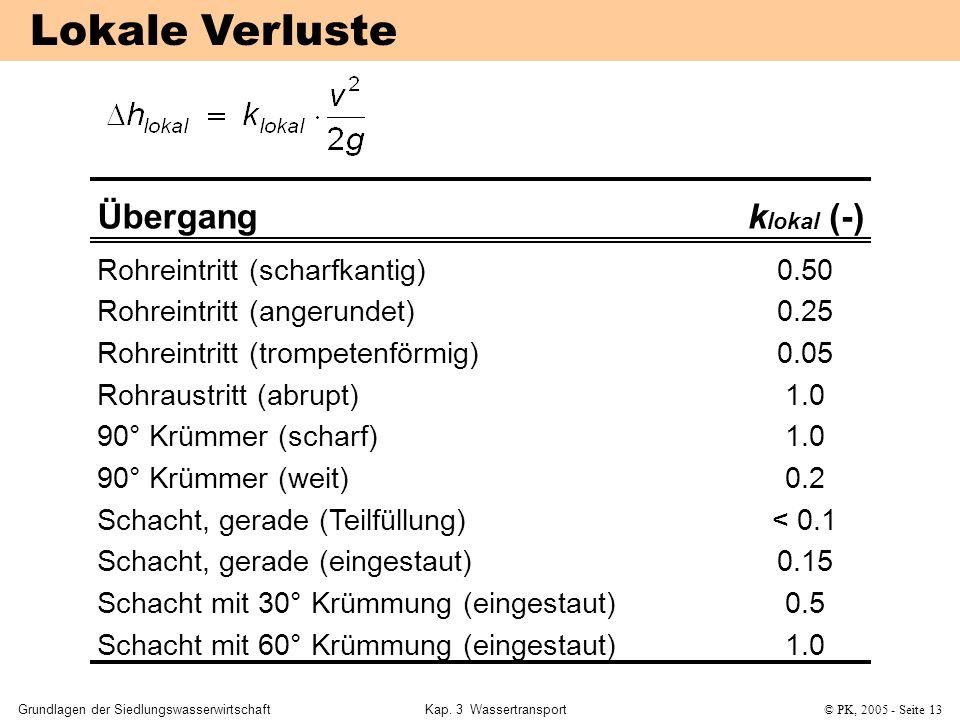 Lokale Verluste Übergang k (-) Rohreintritt (scharfkantig) 0.50