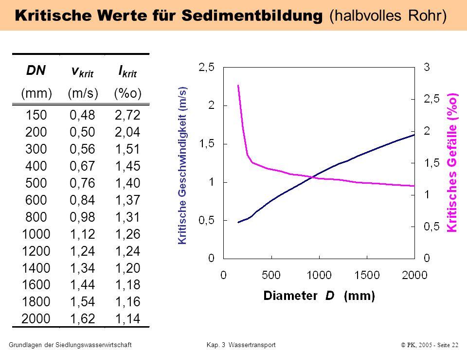 Kritische Werte für Sedimentbildung (halbvolles Rohr)