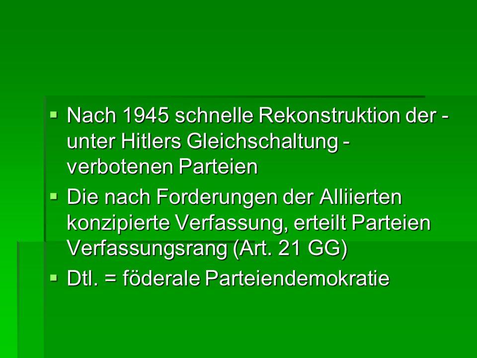 Nach 1945 schnelle Rekonstruktion der - unter Hitlers Gleichschaltung - verbotenen Parteien