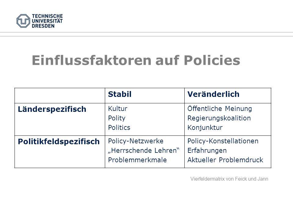Einflussfaktoren auf Policies