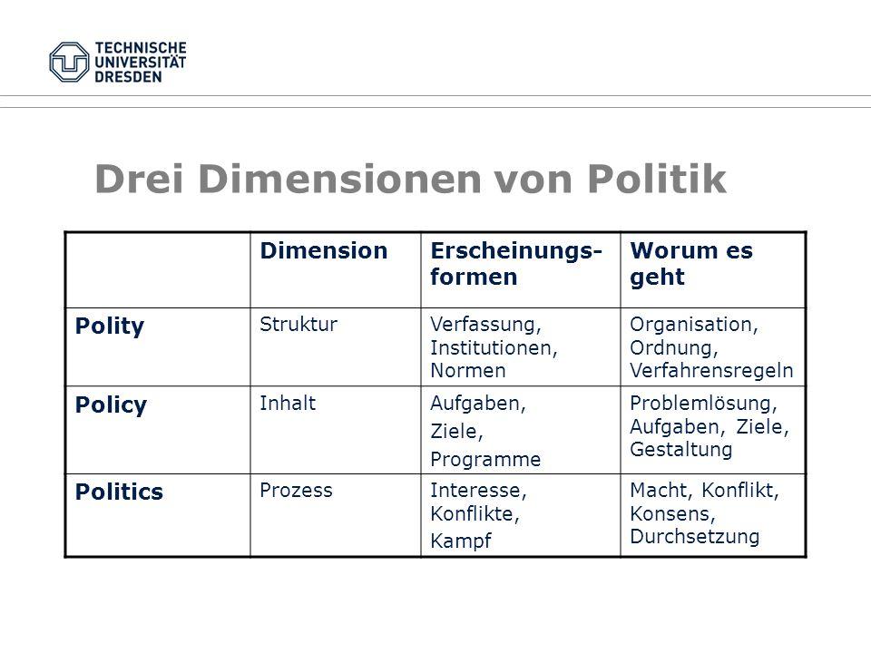 Drei Dimensionen von Politik