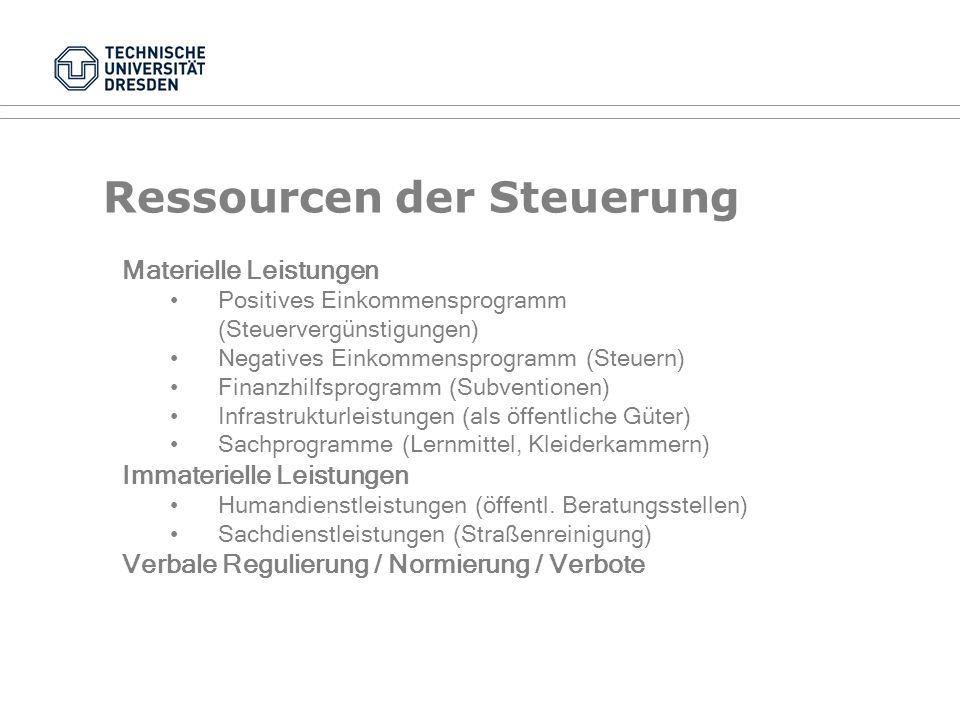 Ressourcen der Steuerung