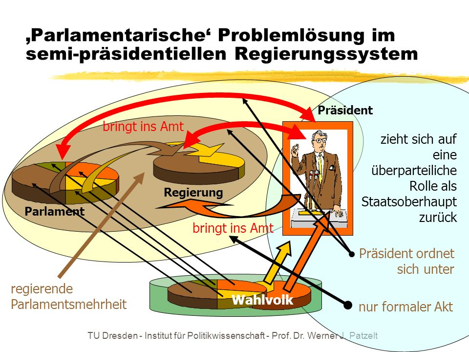 'Parlamentarische' Problemlösung im semi-präsidentiellen Regierungssystem