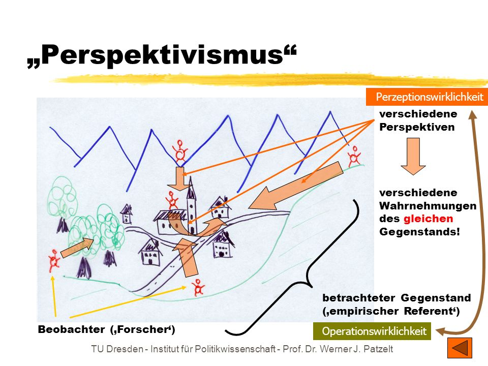 """""""Perspektivismus Perzeptionswirklichkeit verschiedene Perspektiven"""