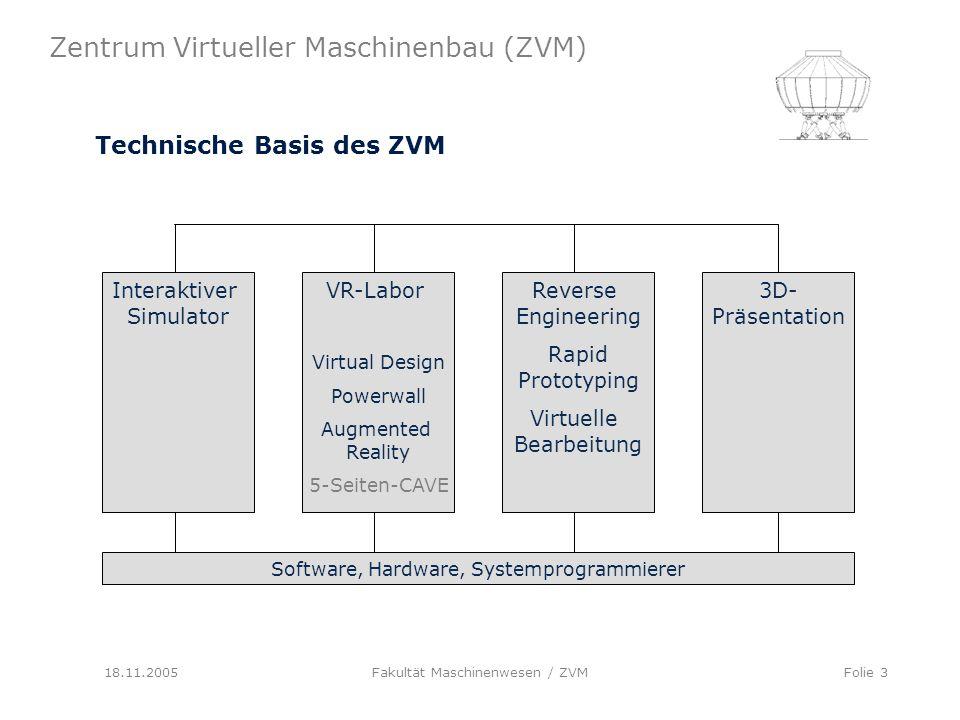 Technische Basis des ZVM