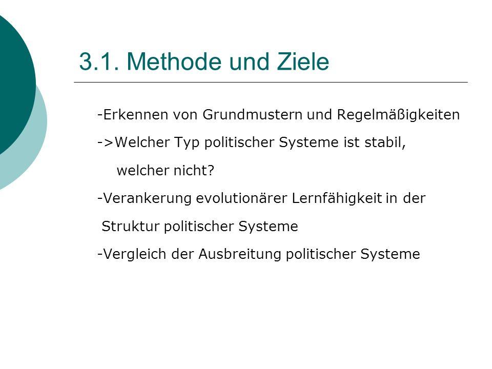 3.1. Methode und Ziele -Erkennen von Grundmustern und Regelmäßigkeiten
