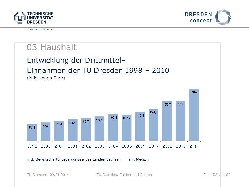 TU Dresden, Zahlen und Fakten