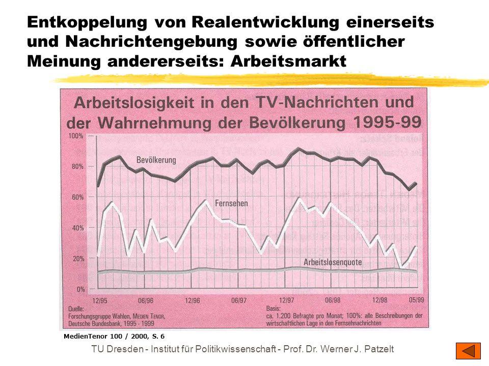 Entkoppelung von Realentwicklung einerseits und Nachrichtengebung sowie öffentlicher Meinung andererseits: Arbeitsmarkt