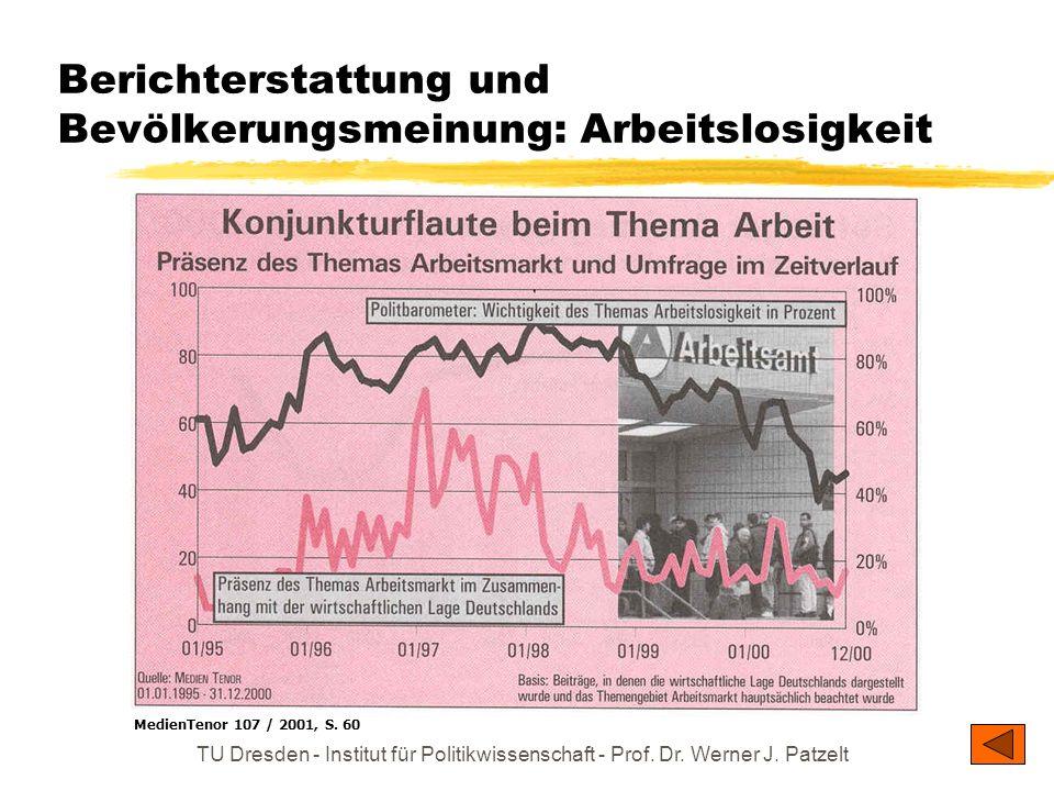 Berichterstattung und Bevölkerungsmeinung: Arbeitslosigkeit