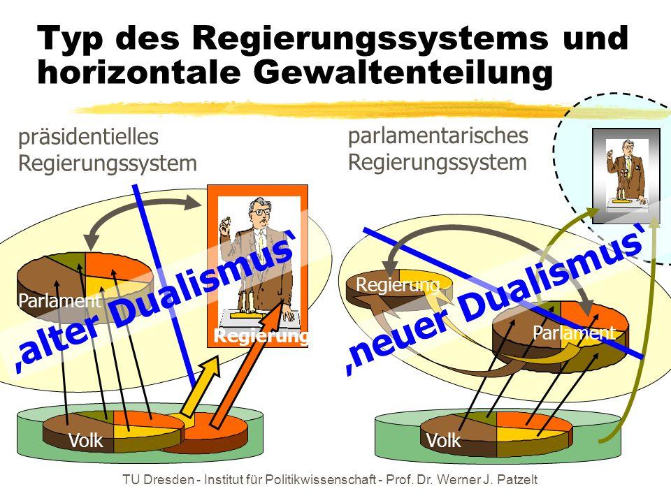 Typ des Regierungssystems und horizontale Gewaltenteilung