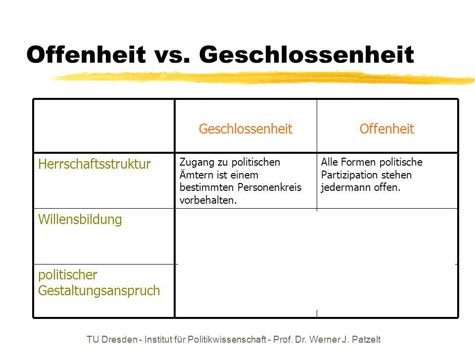 Offenheit vs. Geschlossenheit