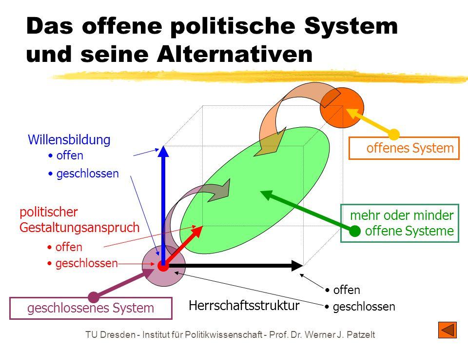 Das offene politische System und seine Alternativen