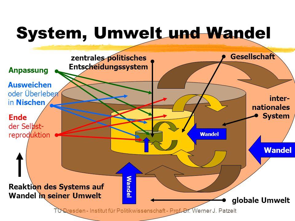 System, Umwelt und Wandel