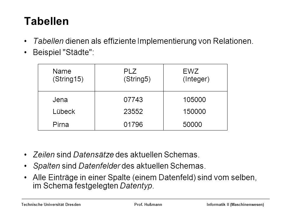 Tabellen Tabellen dienen als effiziente Implementierung von Relationen. Beispiel Städte : Zeilen sind Datensätze des aktuellen Schemas.
