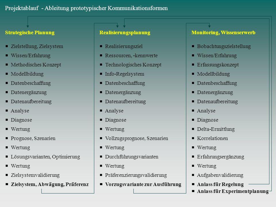 Projektablauf - Ableitung prototypischer Kommunikationsformen