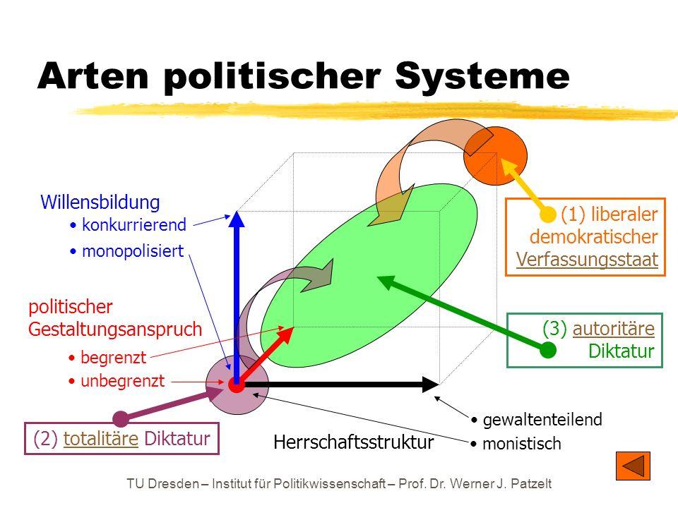 Arten politischer Systeme