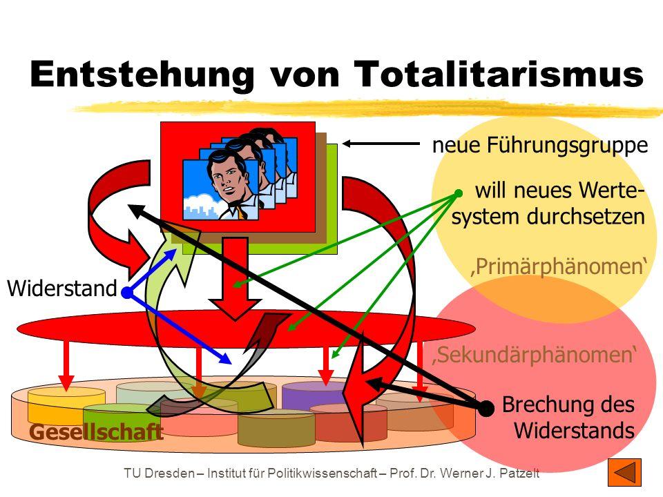 Entstehung von Totalitarismus