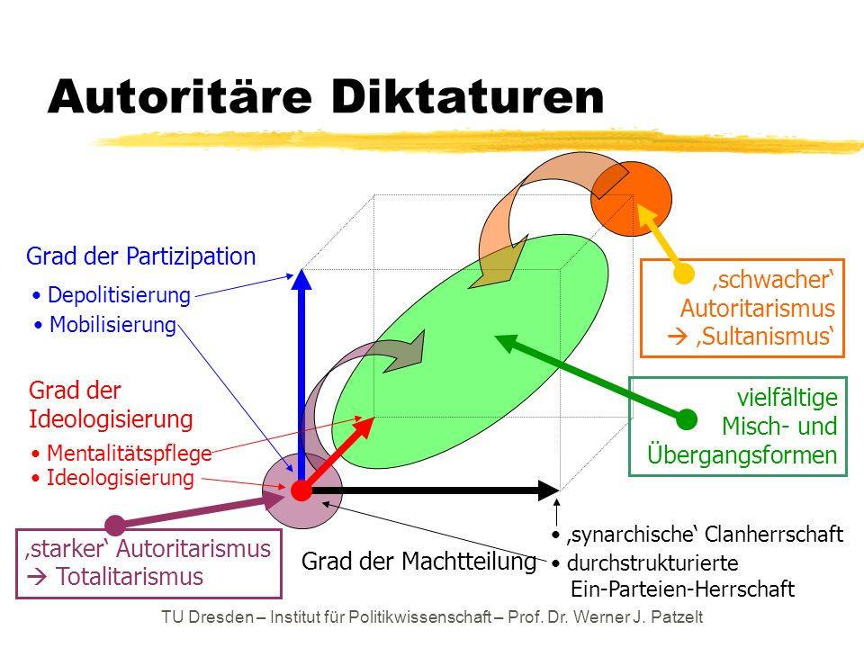 Autoritäre Diktaturen