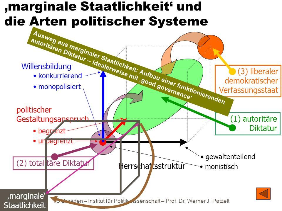 'marginale Staatlichkeit' und die Arten politischer Systeme