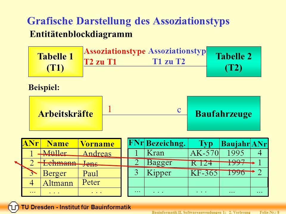Grafische Darstellung des Assoziationstyps