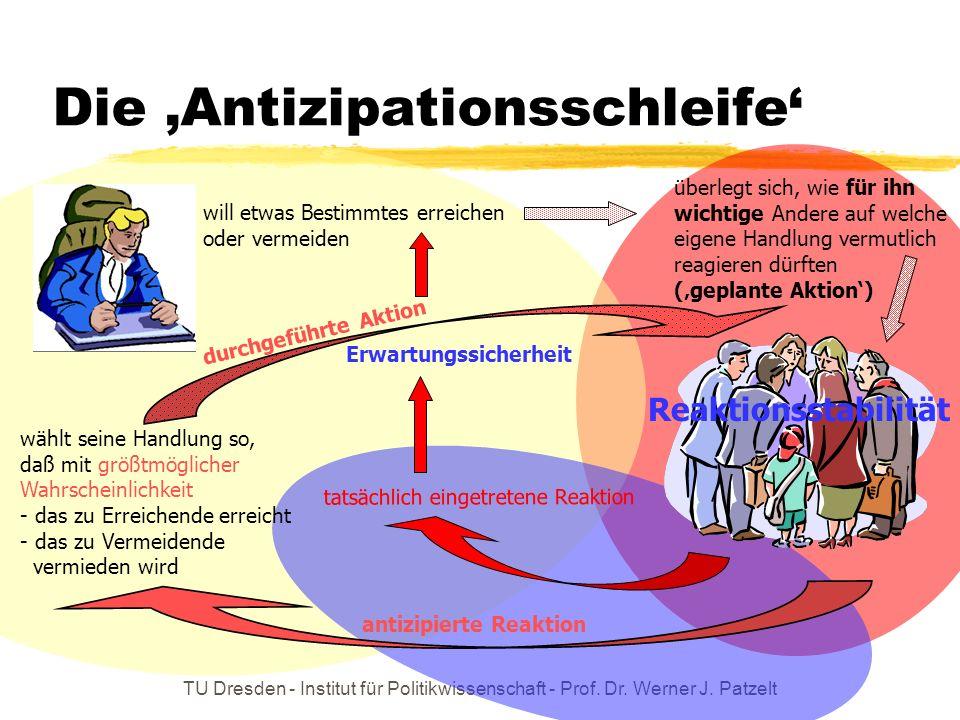 Die 'Antizipationsschleife'