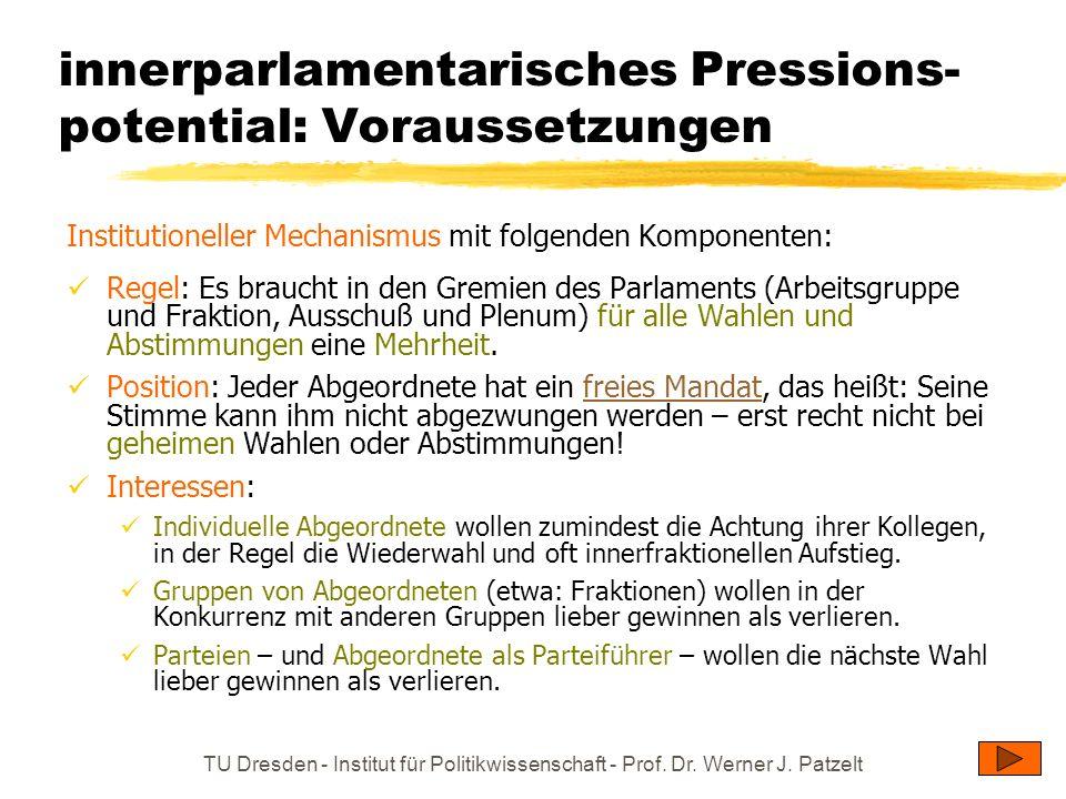 innerparlamentarisches Pressions-potential: Voraussetzungen