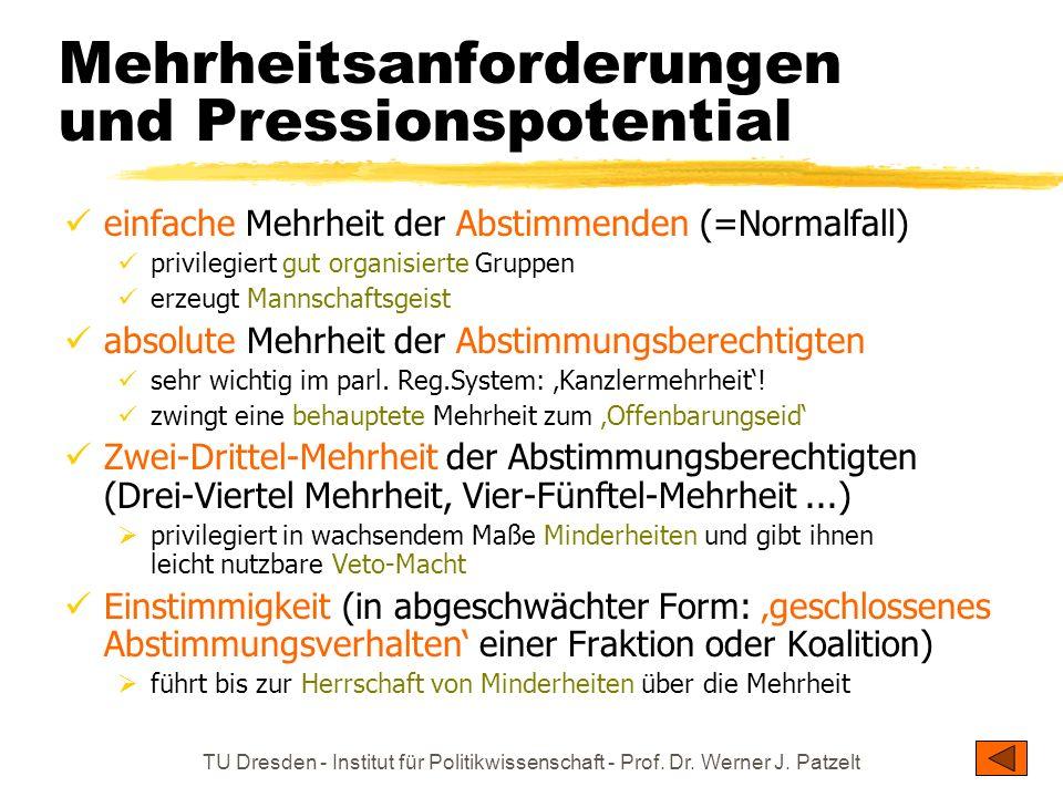 Mehrheitsanforderungen und Pressionspotential