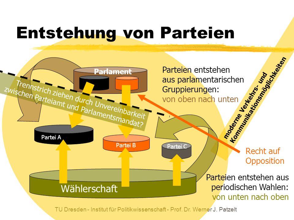 Entstehung von Parteien