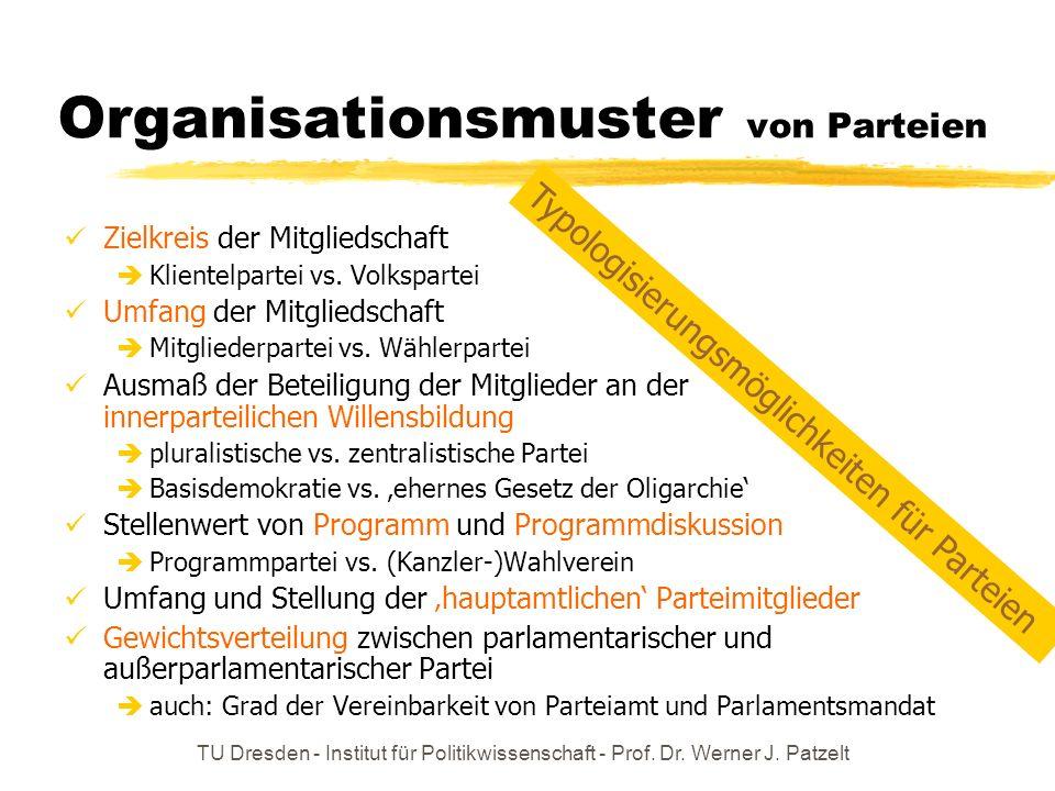 Organisationsmuster von Parteien