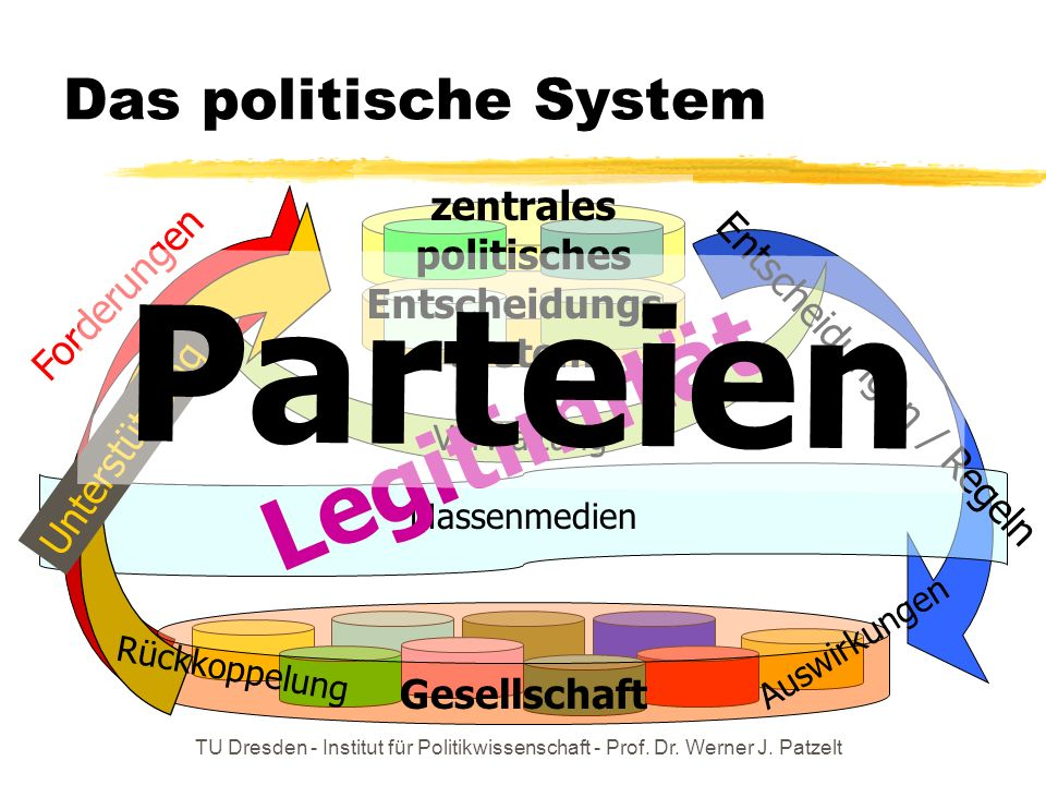 zentrales politisches Entscheidungs-system