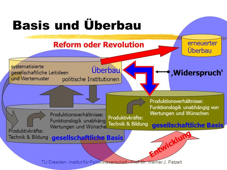 Basis und Überbau Reform oder Revolution Überbau 'Widerspruch'