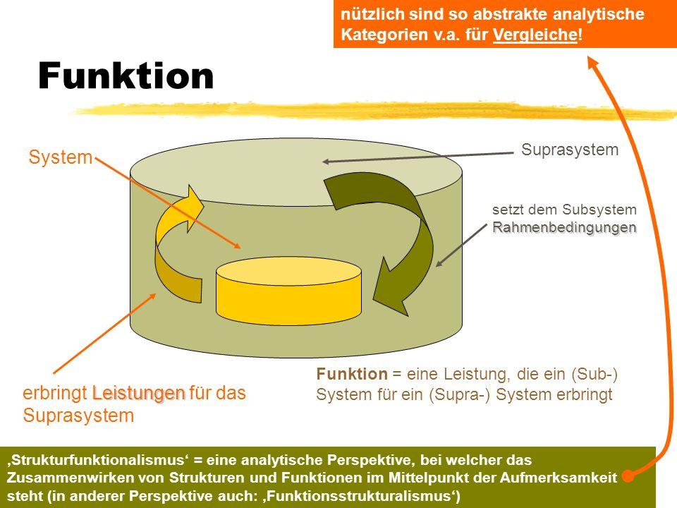Funktion System erbringt Leistungen für das Suprasystem