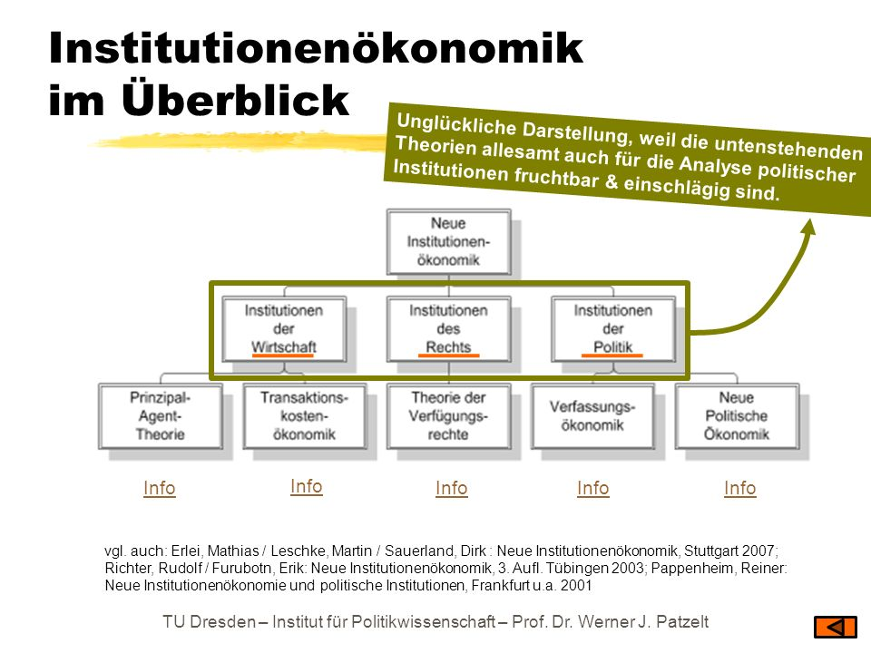 Institutionenökonomik im Überblick