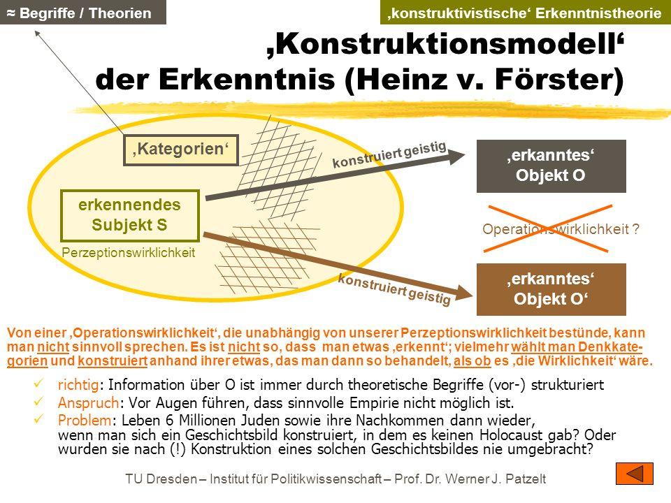 'Konstruktionsmodell' der Erkenntnis (Heinz v. Förster)
