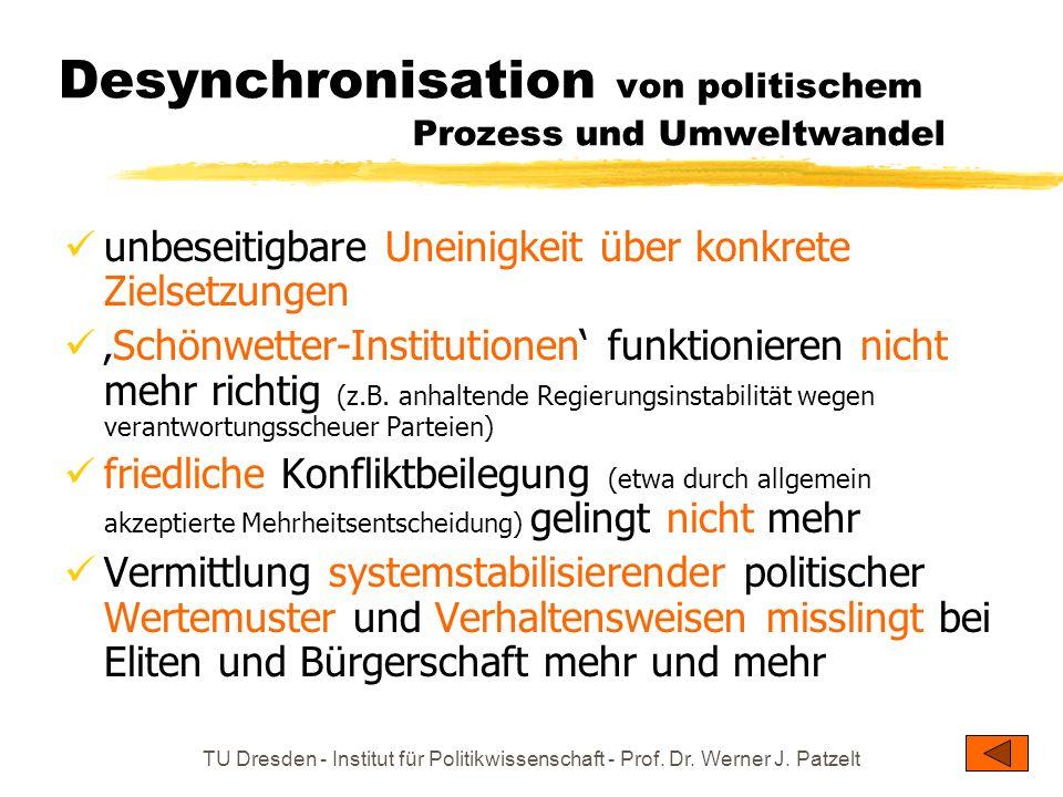 Desynchronisation von politischem Prozess und Umweltwandel