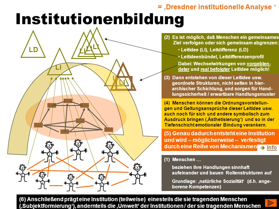 Institutionenbildung