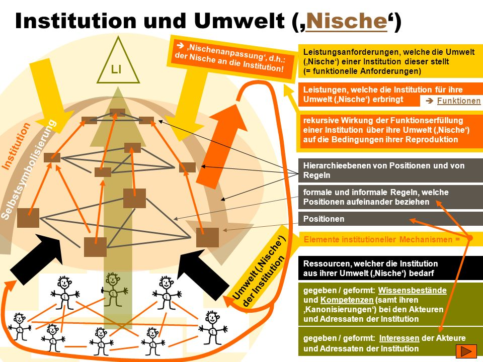 Institution und Umwelt ('Nische')