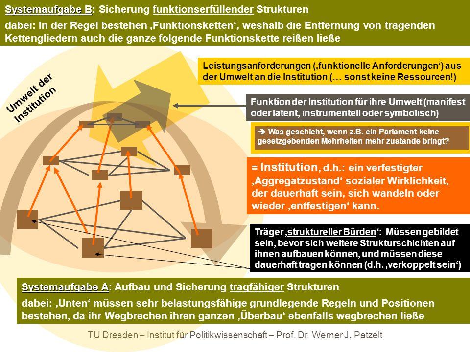 Systemaufgabe B: Sicherung funktionserfüllender Strukturen