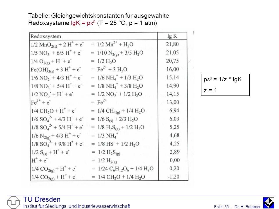 Tabelle: Gleichgewichtskonstanten für ausgewählte Redoxsysteme lgK = p0 (T = 25 °C, p = 1 atm)