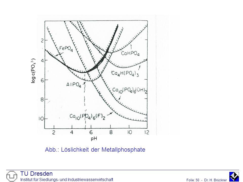 log c(PO43-) pH Abb.: Löslichkeit der Metallphosphate